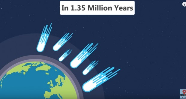 Asteroids that could destroy our planet are on course for Earth, but we are safe for another 1.35mln years