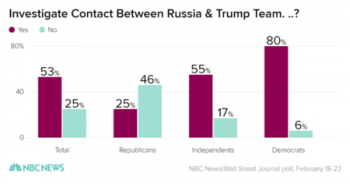 investigate_contact_between_russia_trump_team-_-_yes_no_chartbuilder_3_fee7118e2822c451f4498ecdb81091ec.nbcnews-ux-600-480