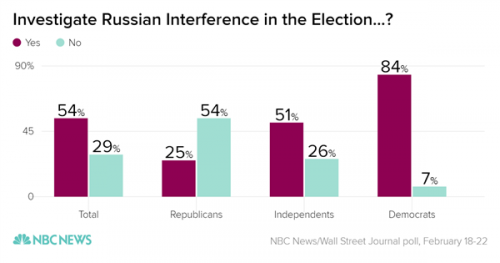 investigate_russian_interference_in_the_election-_yes_no_chartbuilder_f51f33e5aabd0423d8ba46cb7f56e05f.nbcnews-ux-600-480