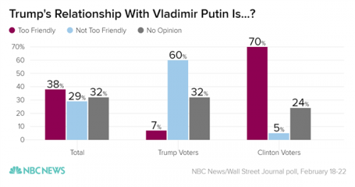 trumps_relationship_with_vladimir_putin_is-_too_friendly_not_too_friendly_no_opinion_chartbuilder_721d8635ed6563a299c141a8af0f30fd.nbcnews-ux-600-480