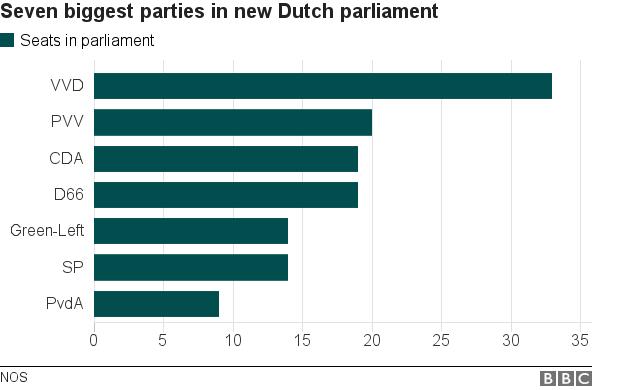 _95170355_chart_dutch_results