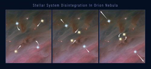 This three-frame illustration shows how a grouping of stars can break apart, flinging the members into space. Panel 1: members of a multiple-star system orbiting each other. Panel 2: two of the stars move closer together in their orbits. Panel 3: the closely orbiting stars eventually either merge or form a tight binary. This event releases enough gravitational energy to propel all of the stars in the system outward, as shown in the third panel. Credits: NASA, ESA, and Z. Levy (STScI)